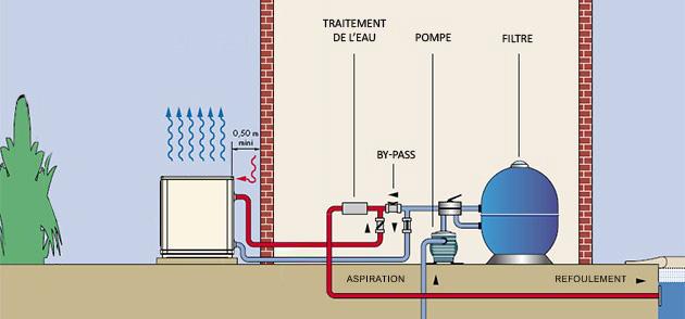 Pompe a chaleur piscine Zodiac OPTIPAC 30D triphasee 108kW - Pompe à chaleur piscine Zodiac OPTIPAC 30D Une installation aisée
