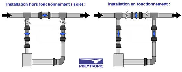 Rechauffeur electrique Polytropic EOV TI 3kW triphase - Réchauffeur piscine Polytropic EOV TI Résistance et performance