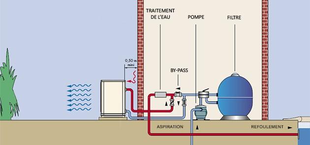 Pompe a chaleur Aqualux VESUVIO reversible 17.5kW monophasee - Pompe à chaleur piscine Aqualux VESUVIO Une installation aisée