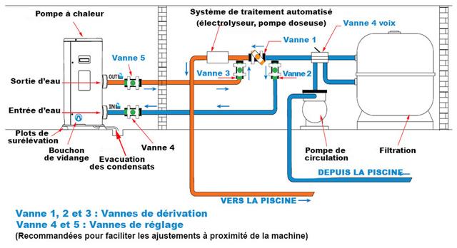 Pompe a chaleur piscine Poolex JETLINE SELECTION FULL INVERTER - Pompe à chaleur Poolex JETLINE SELECTION FULL INVERTER Facile à installer